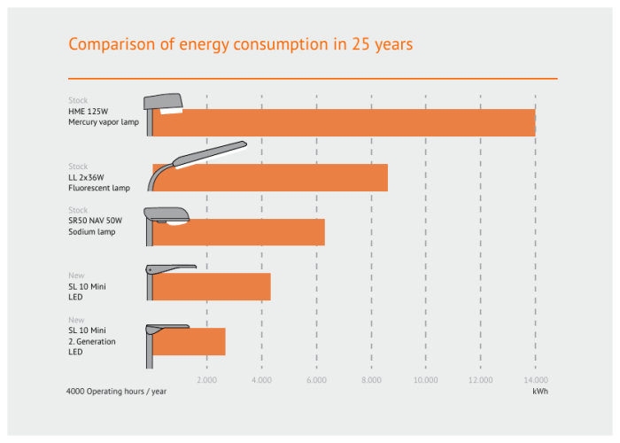 Energy efficiency and costs   OSRAM